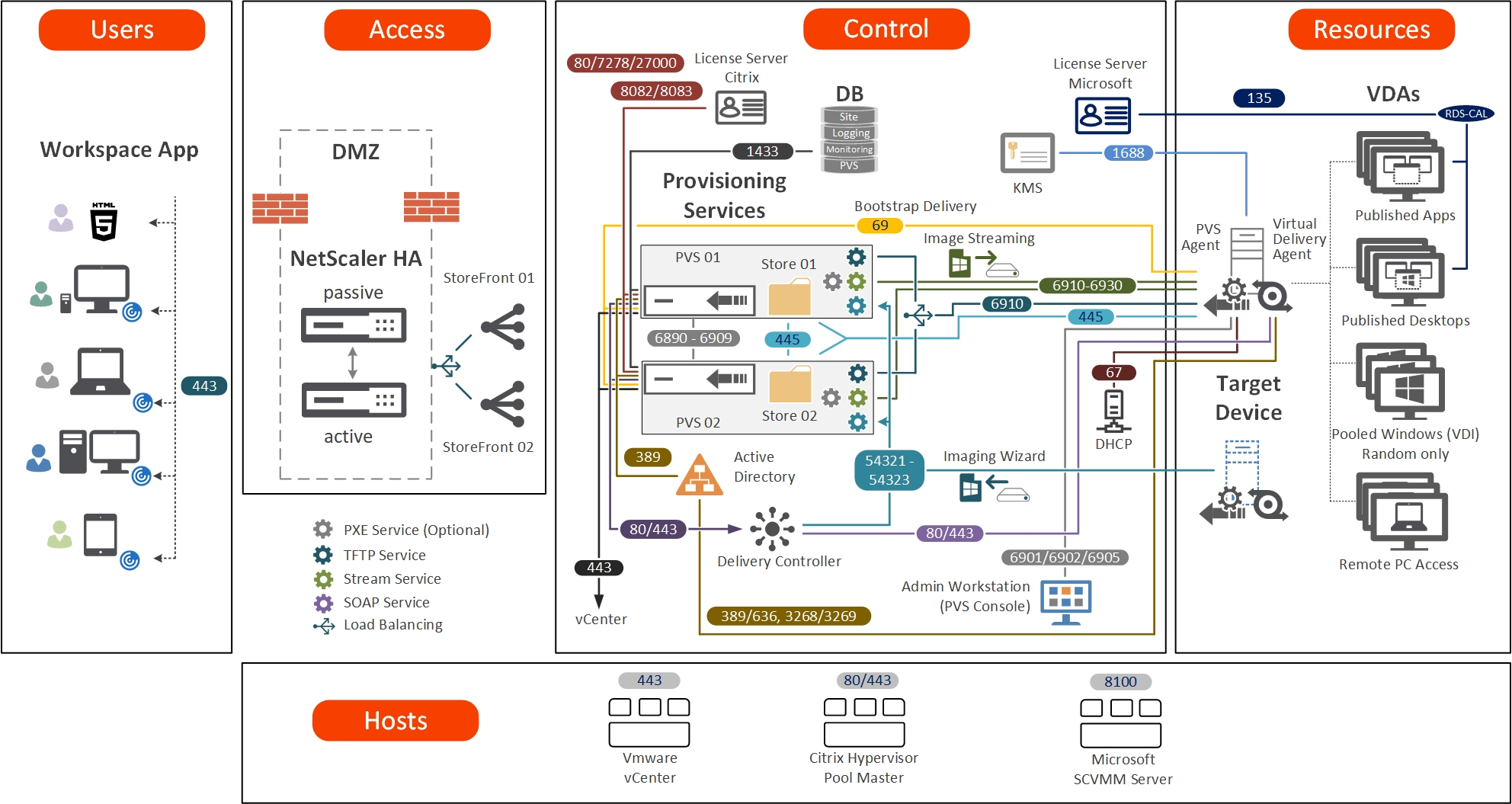 Citrix Provisioning Services - Architecture Diagram and Communication Ports