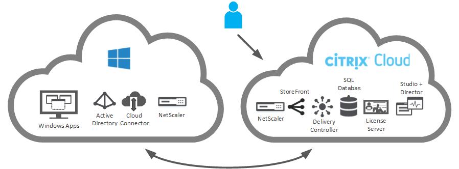 Citrix Cloud - XenApp Essentials - XenDesktop Essentials