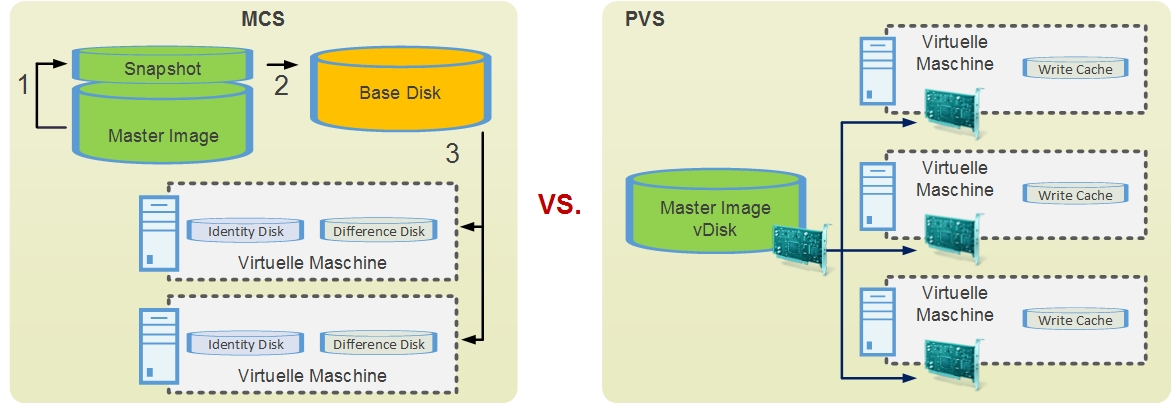 Machine Creation Services (MCS) vs  Provisioning Services