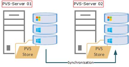 Citrix Provisioning Service - PVS - Funktionsprinzip