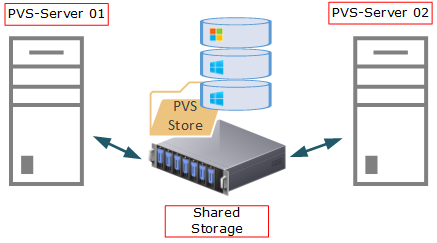 PVS Shared Storage
