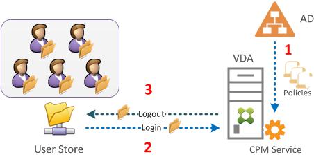 Citrix User Profile Manager - Schritt-für-Schritt Konfiguration