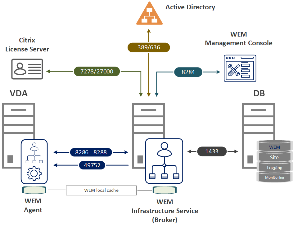 Citrix WEM Architecture