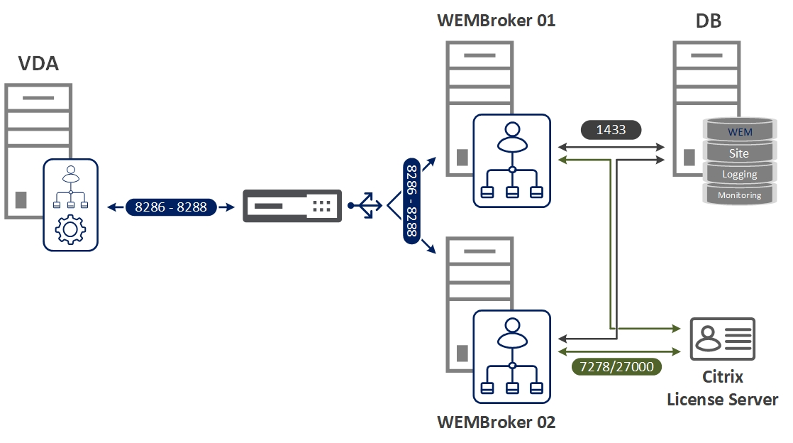 Citrix WEM Load Balancing