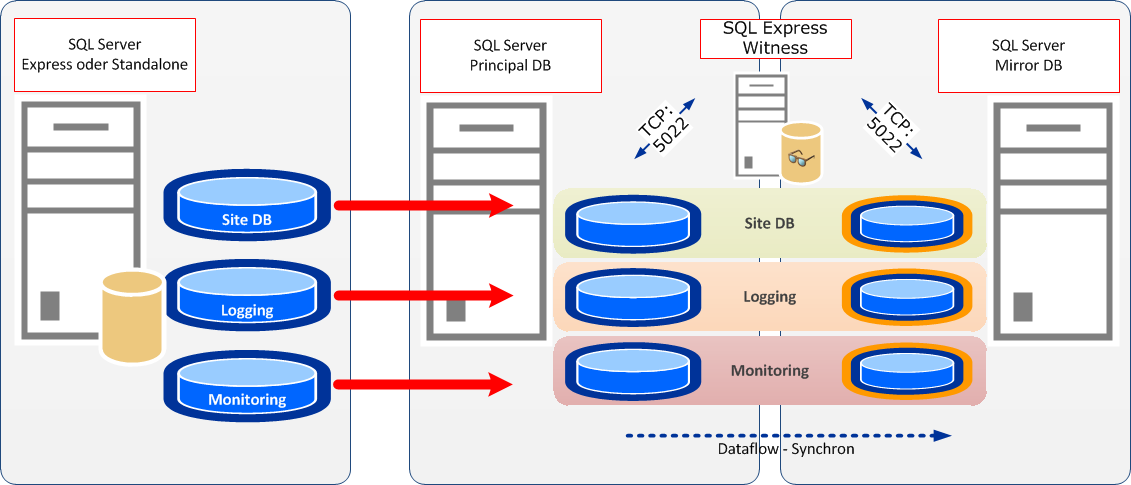 Migration DB to Mirroring SQL