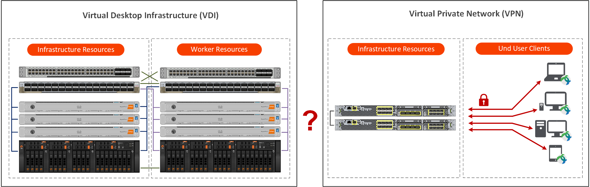 VDI vs VPN Infrastructure