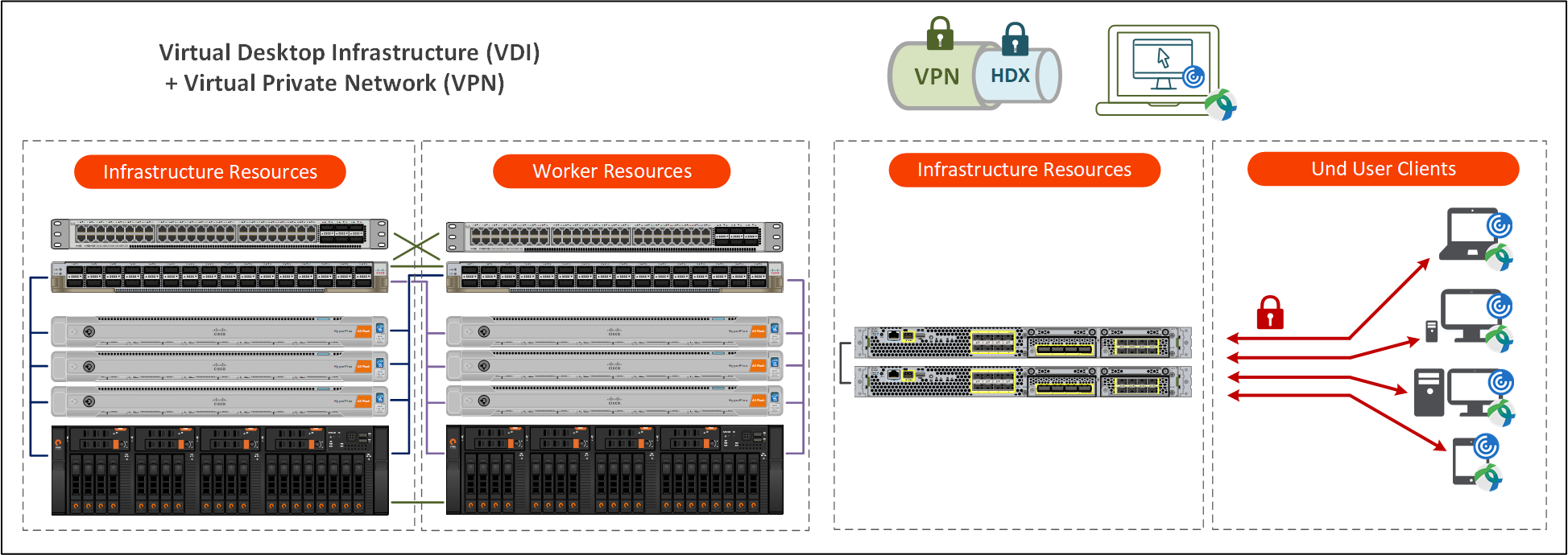 Virtual Desktop Infrastructure (VDI)  + Virtual Private Network (VPN)