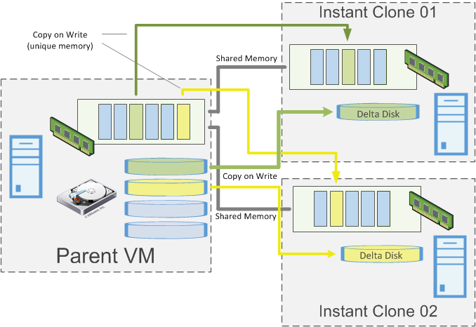 VMware Horizon Instant Clone Funktionsweise